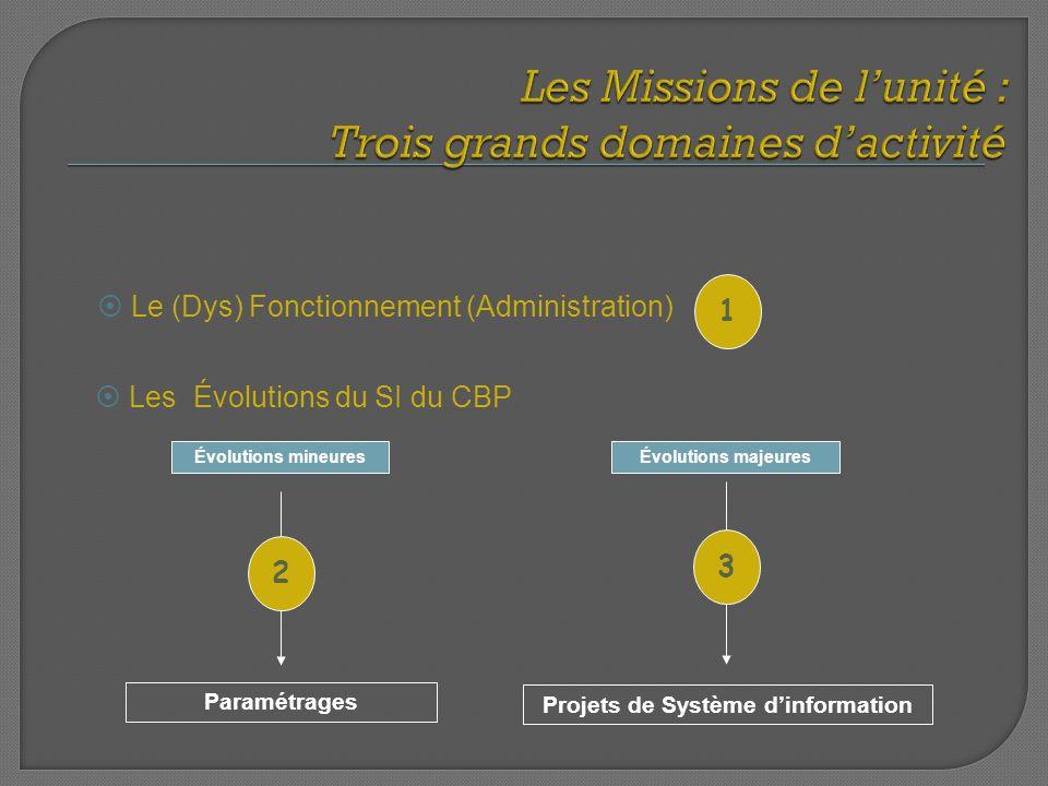 Les Évolutions du SI du CBP Le (Dys) Fonctionnement (Administration) 1 Évolutions mineuresÉvolutions majeures Projets de Système dinformation Paramétr