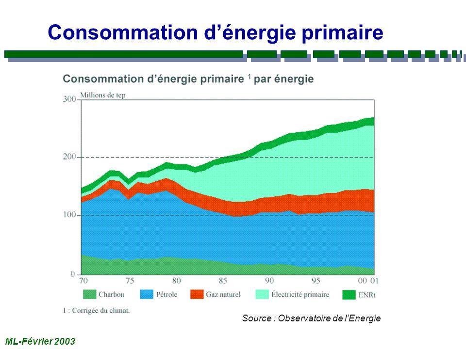 ML-Février 2003 Consommation dénergie primaire Source : Observatoire de lEnergie