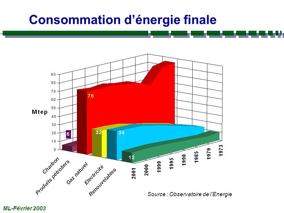 ML-Février 2003 Consommation dénergie finale Source : Observatoire de lEnergie
