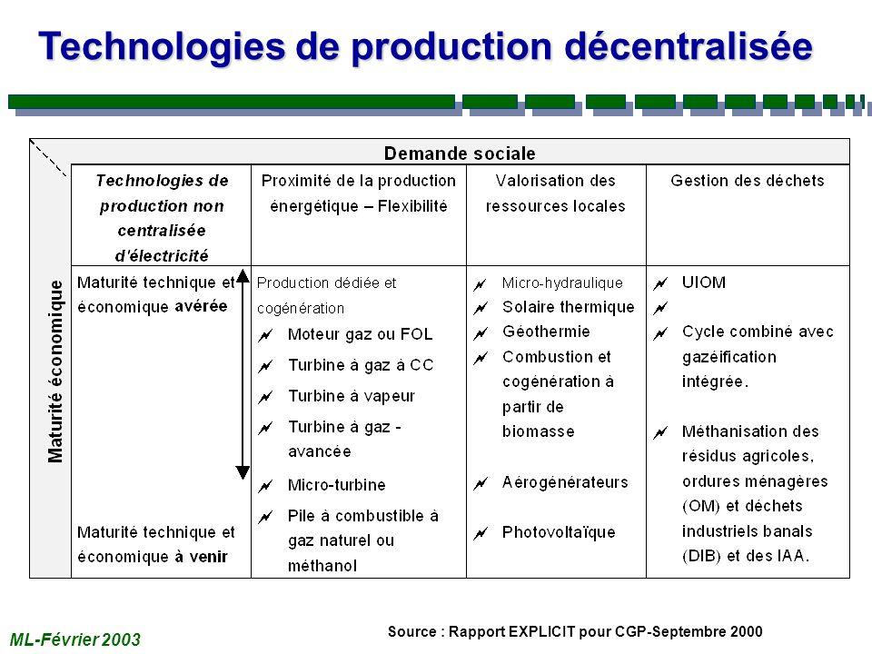 ML-Février 2003 Technologies de production décentralisée Source : Rapport EXPLICIT pour CGP-Septembre 2000