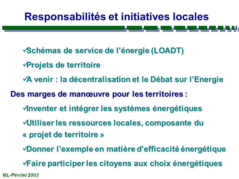 ML-Février 2003 Responsabilités et initiatives locales Schémas de service de lénergie (LOADT) Schémas de service de lénergie (LOADT) Projets de territoire Projets de territoire A venir : la décentralisation et le Débat sur lEnergie A venir : la décentralisation et le Débat sur lEnergie Des marges de manœuvre pour les territoires : Inventer et intégrer les systèmes énergétiques Inventer et intégrer les systèmes énergétiques Utiliser les ressources locales, composante du « projet de territoire » Utiliser les ressources locales, composante du « projet de territoire » Donner lexemple en matière defficacité énergétique Donner lexemple en matière defficacité énergétique Faire participer les citoyens aux choix énergétiques Faire participer les citoyens aux choix énergétiques