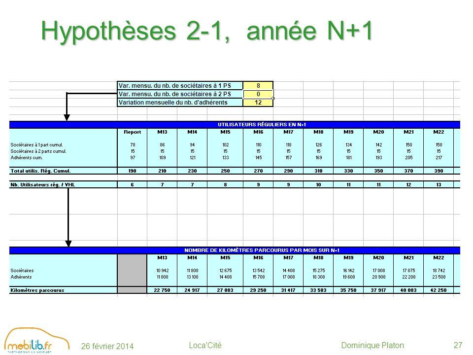 26 février 2014 Loca Cité Dominique Platon27 Hypothèses 2-1, année N+1