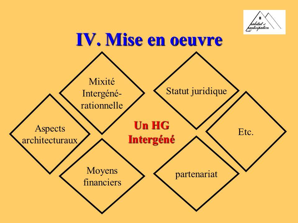 IV. Mise en oeuvre Mixité Intergéné- rationnelle Statut juridique Moyens financiers partenariat Un HG Intergéné Aspects architecturaux Etc.