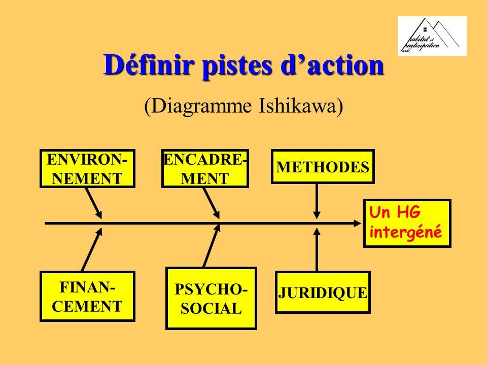 Définir pistes daction (Diagramme Ishikawa) Un HG intergéné ENVIRON- NEMENT ENCADRE- MENT METHODES FINAN- CEMENT PSYCHO- SOCIAL JURIDIQUE