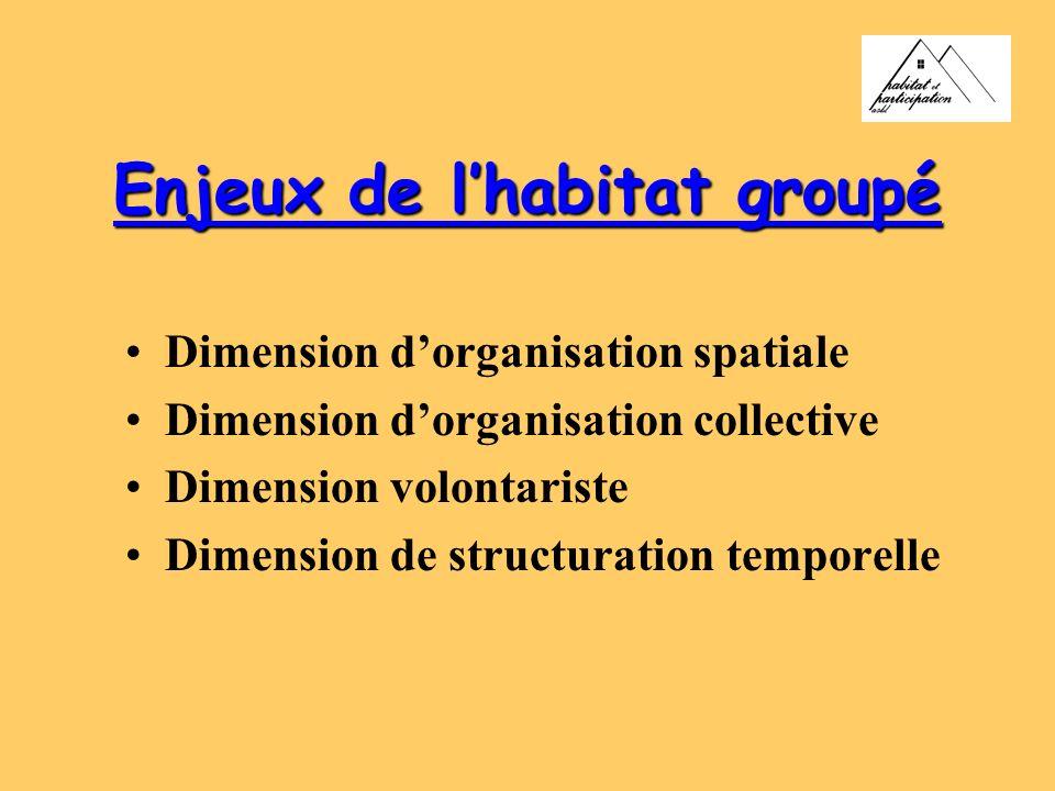 Enjeux de lhabitat groupé Dimension dorganisation spatiale Dimension dorganisation collective Dimension volontariste Dimension de structuration tempor