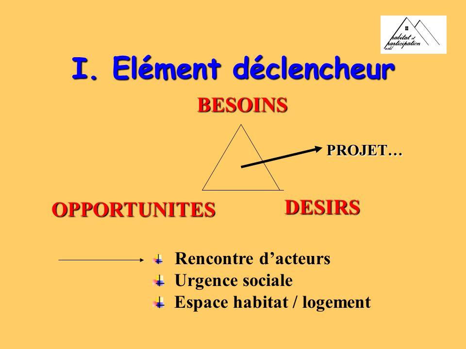 I. Elément déclencheur BESOINS DESIRS OPPORTUNITES Rencontre dacteurs Urgence sociale Espace habitat / logement PROJET…