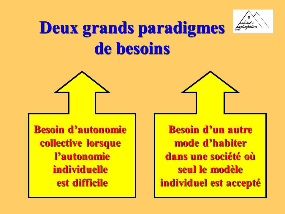 Deux grands paradigmes de besoins Besoin dautonomie collective lorsque lautonomieindividuelle est difficile Besoin dun autre mode dhabiter dans une société où seul le modèle individuel est accepté