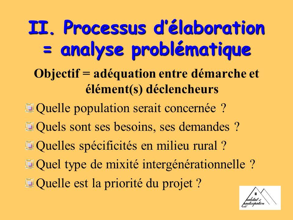 II. Processus délaboration = analyse problématique Objectif = adéquation entre démarche et élément(s) déclencheurs Quelle population serait concernée