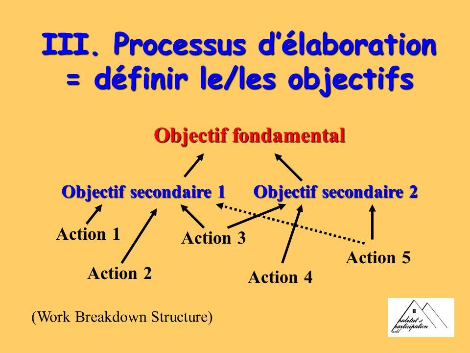 III. Processus délaboration = définir le/les objectifs Objectif fondamental Objectif secondaire 1 Objectif secondaire 2 Action 2 Action 1 Action 3 Act