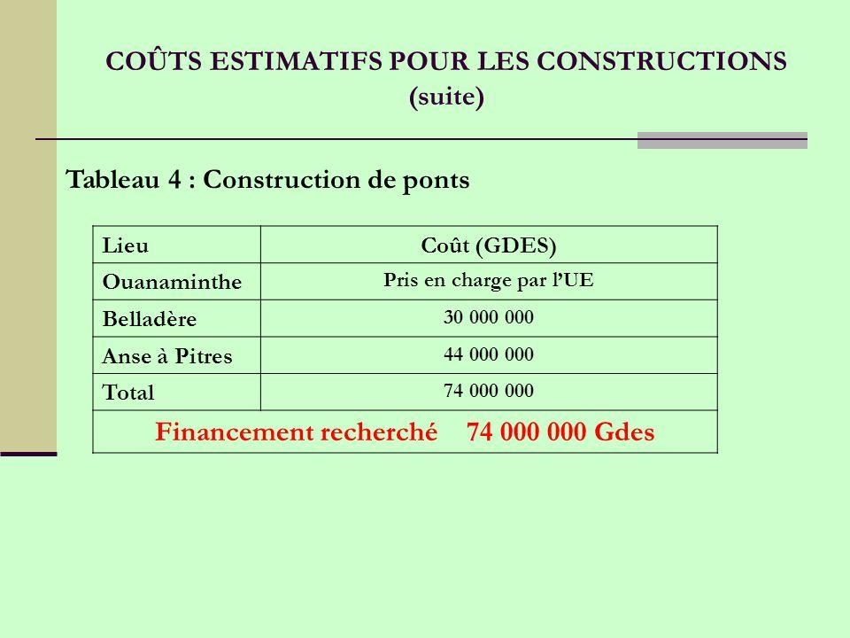 LieuCoût (GDES) Ouanaminthe Pris en charge par lUE Belladère 30 000 000 Anse à Pitres 44 000 000 Total 74 000 000 Financement recherché 74 000 000 Gdes Tableau 4 : Construction de ponts COÛTS ESTIMATIFS POUR LES CONSTRUCTIONS (suite)