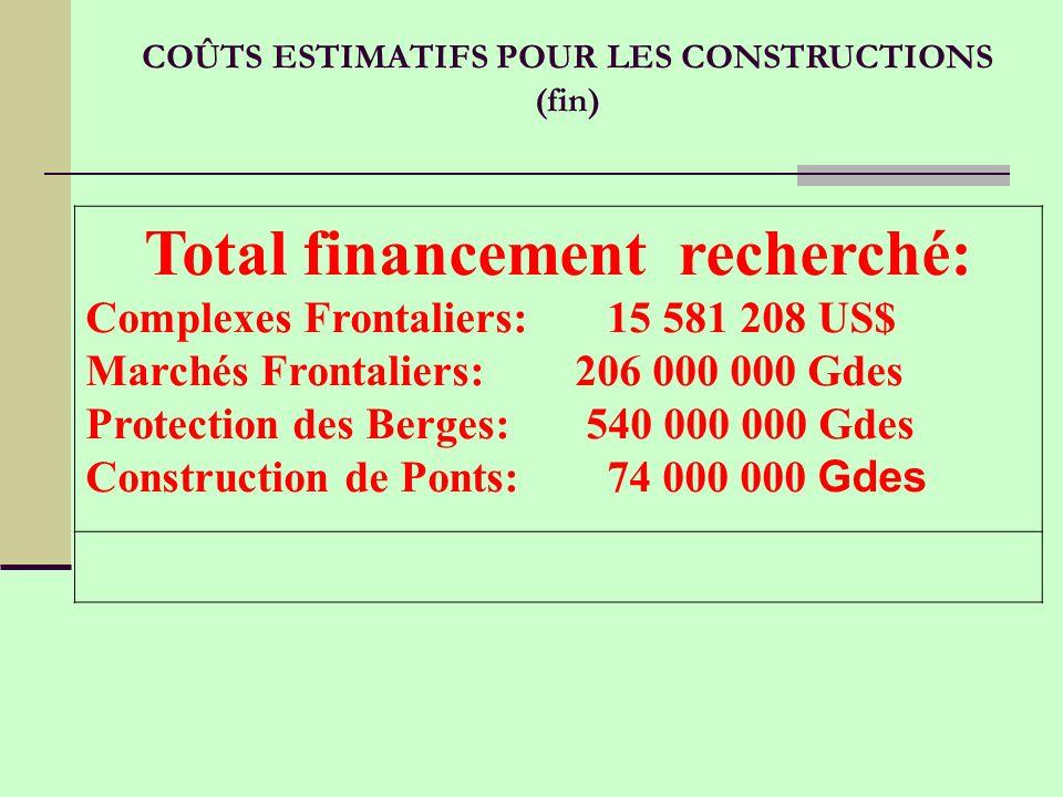 Total financement recherché: Complexes Frontaliers: 15 581 208 US$ Marchés Frontaliers: 206 000 000 Gdes Protection des Berges: 540 000 000 Gdes Construction de Ponts: 74 000 000 Gdes COÛTS ESTIMATIFS POUR LES CONSTRUCTIONS (fin)