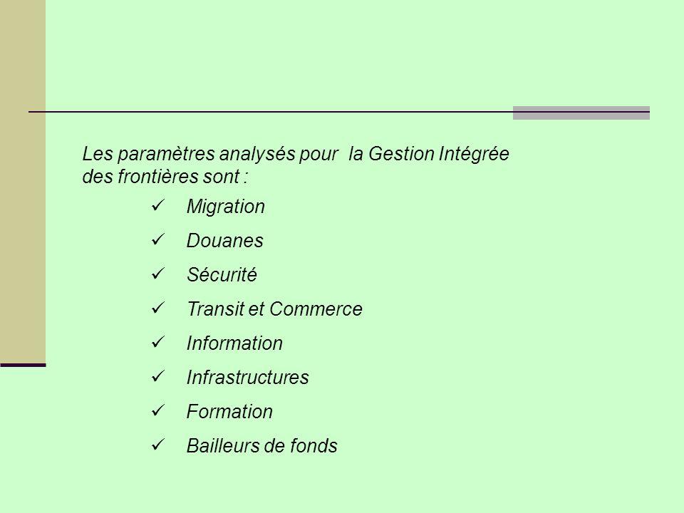 Les paramètres analysés pour la Gestion Intégrée des frontières sont : Migration Douanes Sécurité Transit et Commerce Information Infrastructures Formation Bailleurs de fonds