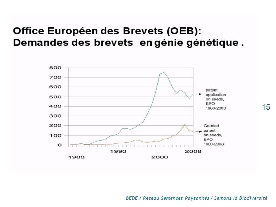 BEDE / Réseau Semences Paysannes / Semons la Biodiversité 15