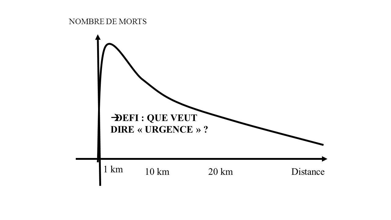 DEGRES DURGENCE TEMPS T0 +48h+ 1 semaine DEFI : QUE VEUT DIRE « URGENCE » ?
