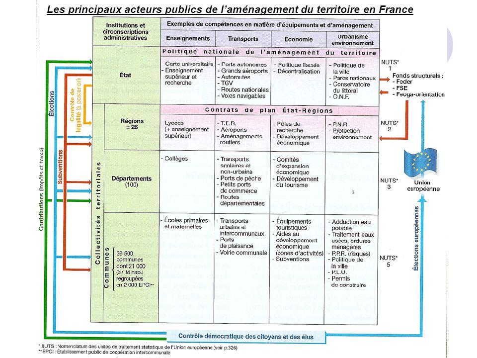 Les principaux acteurs publics de laménagement du territoire en France