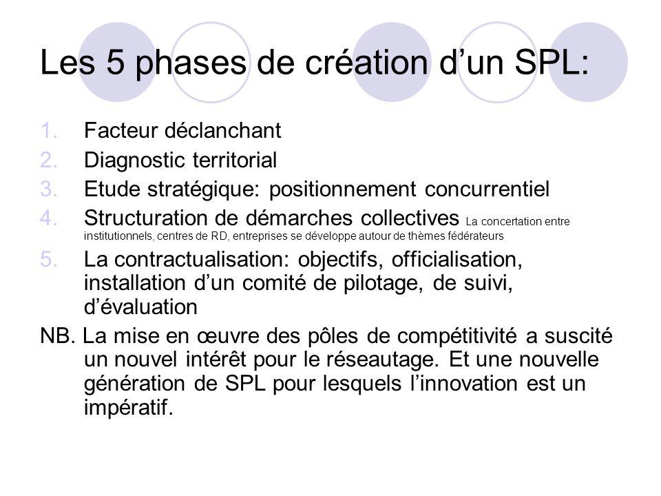 Les 5 phases de création dun SPL: 1.Facteur déclanchant 2.Diagnostic territorial 3.Etude stratégique: positionnement concurrentiel 4.Structuration de