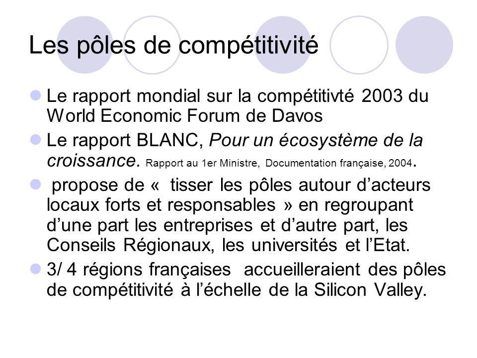 Les pôles de compétitivité Le rapport mondial sur la compétitivté 2003 du World Economic Forum de Davos Le rapport BLANC, Pour un écosystème de la cro