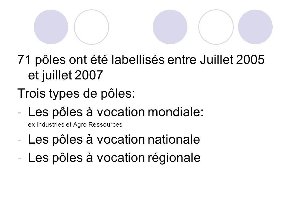 71 pôles ont été labellisés entre Juillet 2005 et juillet 2007 Trois types de pôles: -Les pôles à vocation mondiale: ex Industries et Agro Ressources