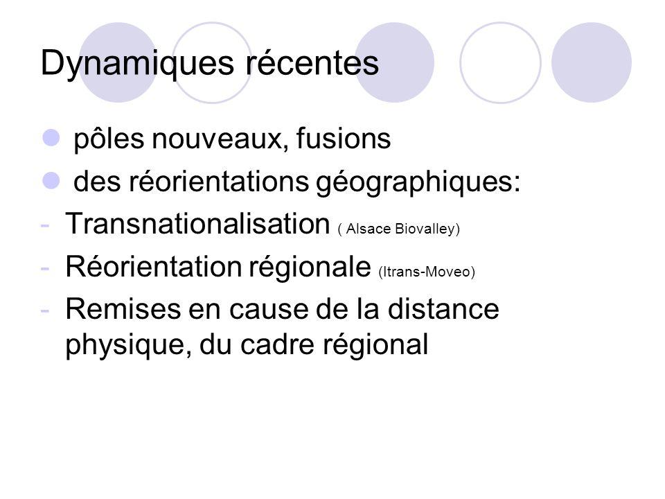 Dynamiques récentes pôles nouveaux, fusions des réorientations géographiques: -Transnationalisation ( Alsace Biovalley) -Réorientation régionale (Itra