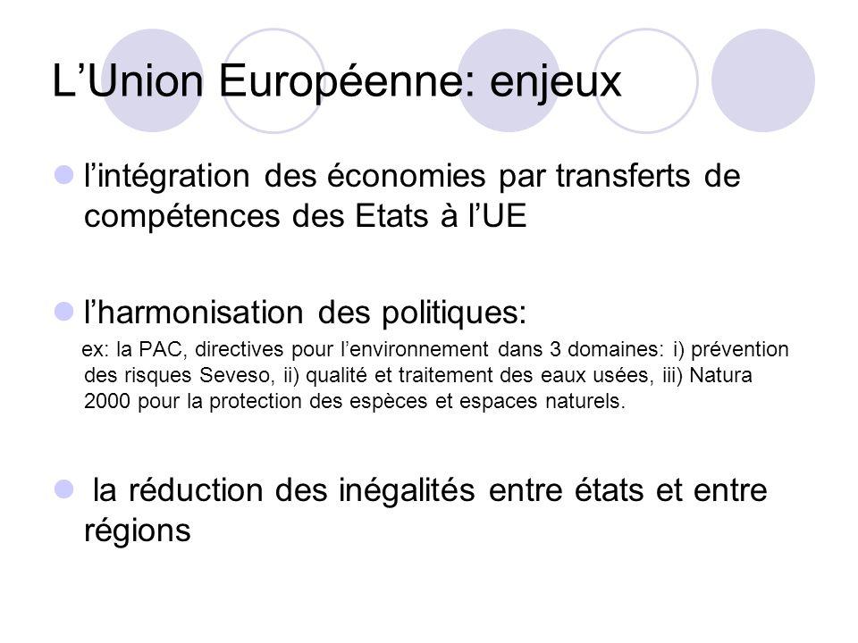 LUnion Européenne: enjeux lintégration des économies par transferts de compétences des Etats à lUE lharmonisation des politiques: ex: la PAC, directiv