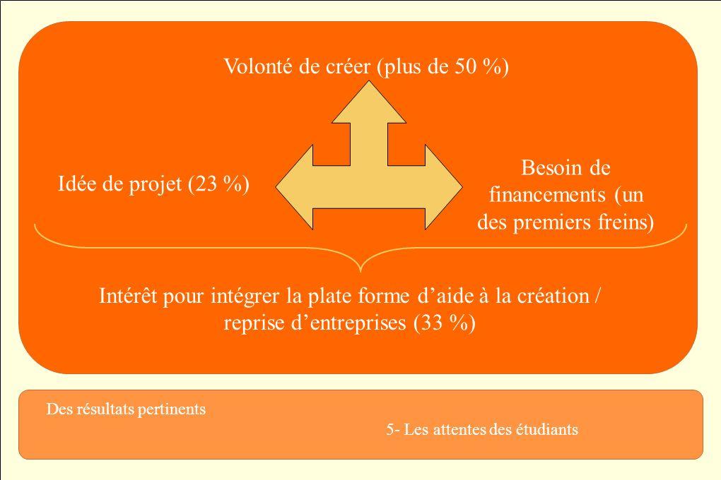 Des résultats pertinents 6- Mise en place dun partenariat prenant en compte tous les acteurs Plate forme Les étudiants LUniversité du Littoral Côte dOpale Les structures daccompagnement – GA & GB, etc.