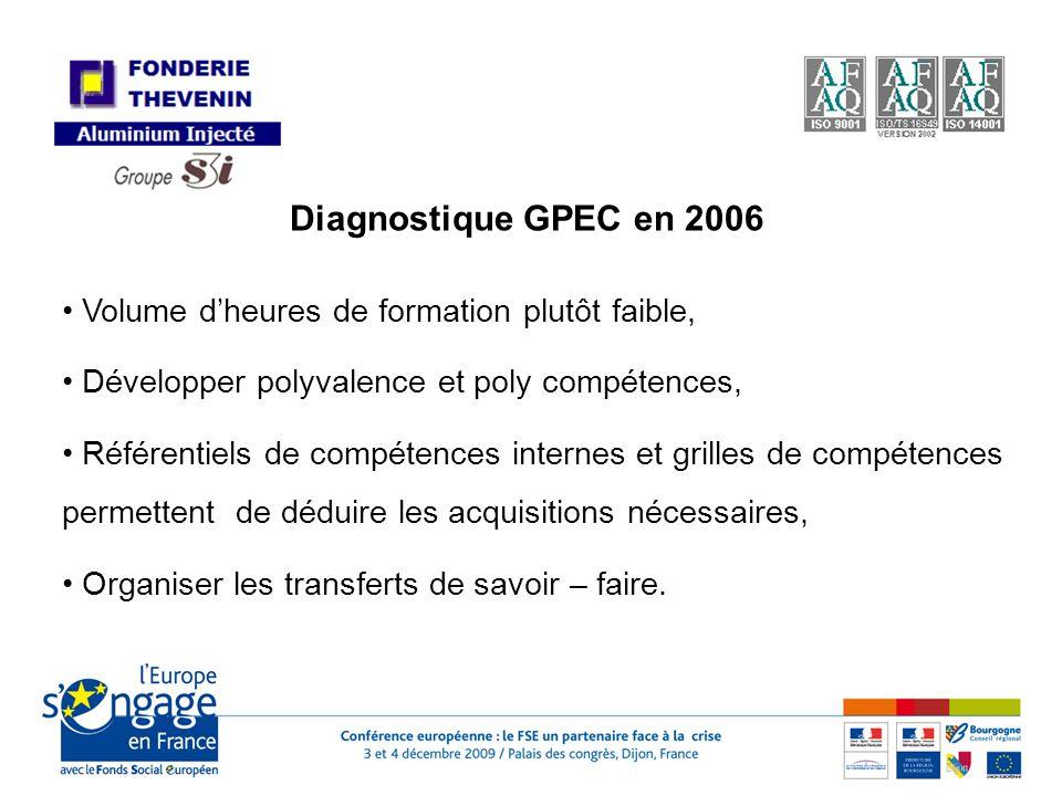 Diagnostique GPEC en 2006 Volume dheures de formation plutôt faible, Développer polyvalence et poly compétences, Référentiels de compétences internes