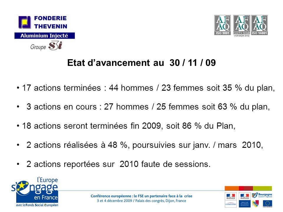 Etat davancement au 30 / 11 / 09 17 actions terminées : 44 hommes / 23 femmes soit 35 % du plan, 3 actions en cours : 27 hommes / 25 femmes soit 63 % du plan, 18 actions seront terminées fin 2009, soit 86 % du Plan, 2 actions réalisées à 48 %, poursuivies sur janv.