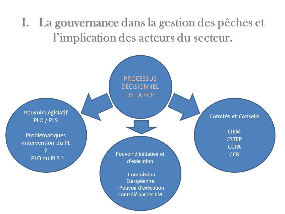 gouvernance I. La gouvernance dans la gestion des pêches et limplication des acteurs du secteur. PROCESSUS DÉCISIONNEL DE LA PCP Comités et Conseils C