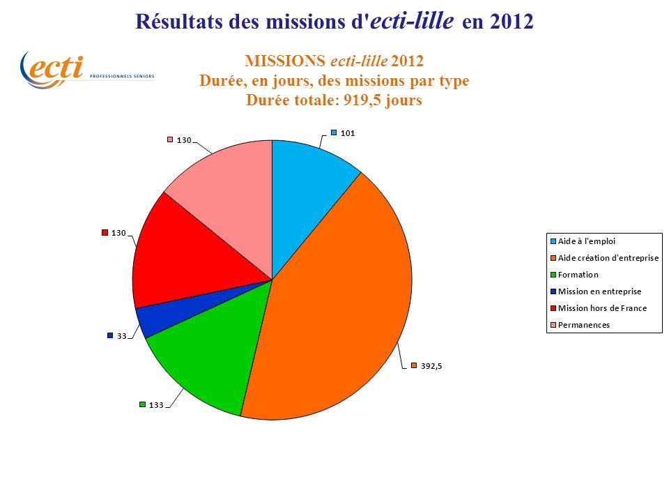 Résultats des missions d' ecti-lille en 2012