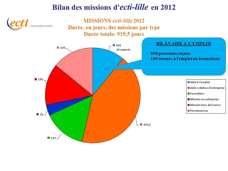 Bilan des missions d' ecti-lille en 2012