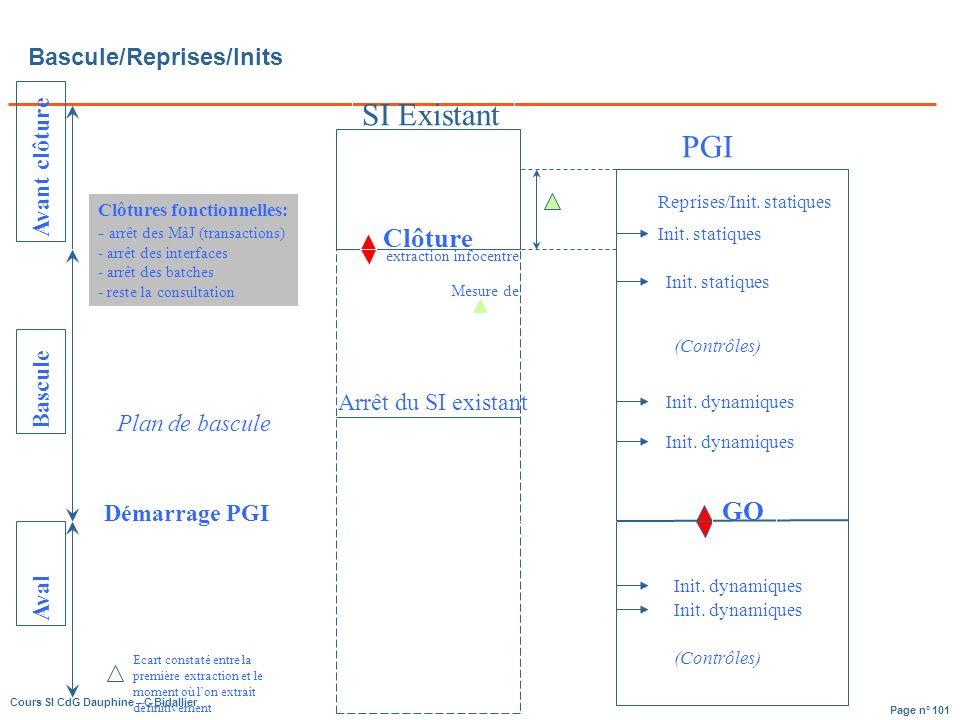 Page n° 101 Cours SI CdG Dauphine – C Bidallier Bascule/Reprises/Inits Avant clôture Clôtures fonctionnelles: - arrêt des MàJ (transactions) - arrêt des interfaces - arrêt des batches - reste la consultation SI Existant Clôture PGI Mesure de Reprises/Init.