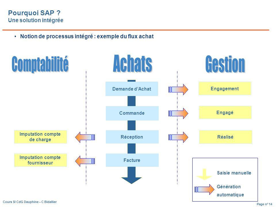 Page n° 14 Cours SI CdG Dauphine – C Bidallier Pourquoi SAP .
