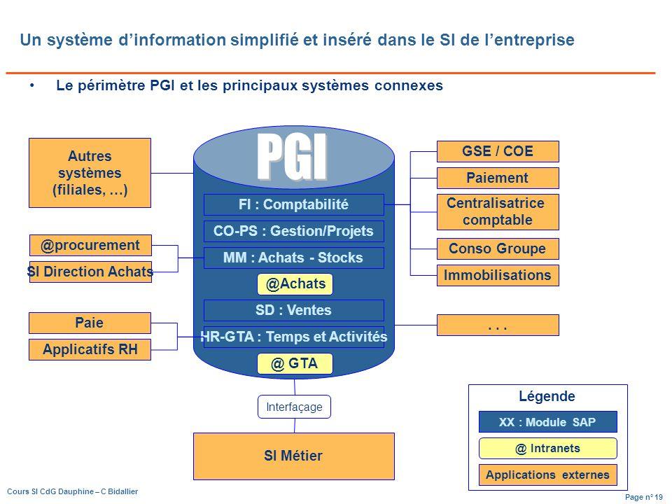 Page n° 19 Cours SI CdG Dauphine – C Bidallier Un système dinformation simplifié et inséré dans le SI de lentreprise Le périmètre PGI et les principaux systèmes connexes FI : Comptabilité CO-PS : Gestion/Projets MM : Achats - Stocks SD : Ventes HR-GTA : Temps et Activités @Achats @ GTA SI Métier Interfaçage Paie Applicatifs RH @procurement Autres systèmes (filiales, …) SI Direction Achats GSE / COE Paiement Centralisatrice comptable Conso Groupe Immobilisations...