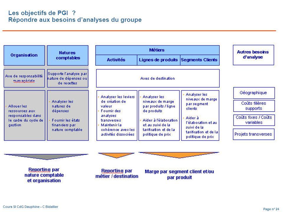 Page n° 24 Cours SI CdG Dauphine – C Bidallier Les objectifs de PGI .