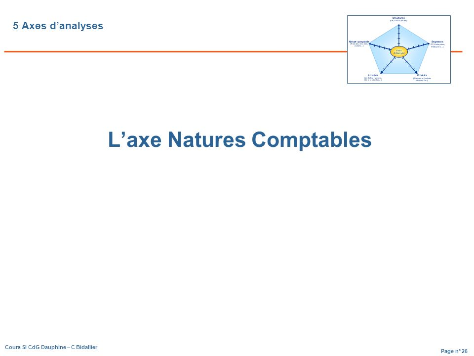 Page n° 26 Cours SI CdG Dauphine – C Bidallier 5 Axes danalyses Laxe Natures Comptables