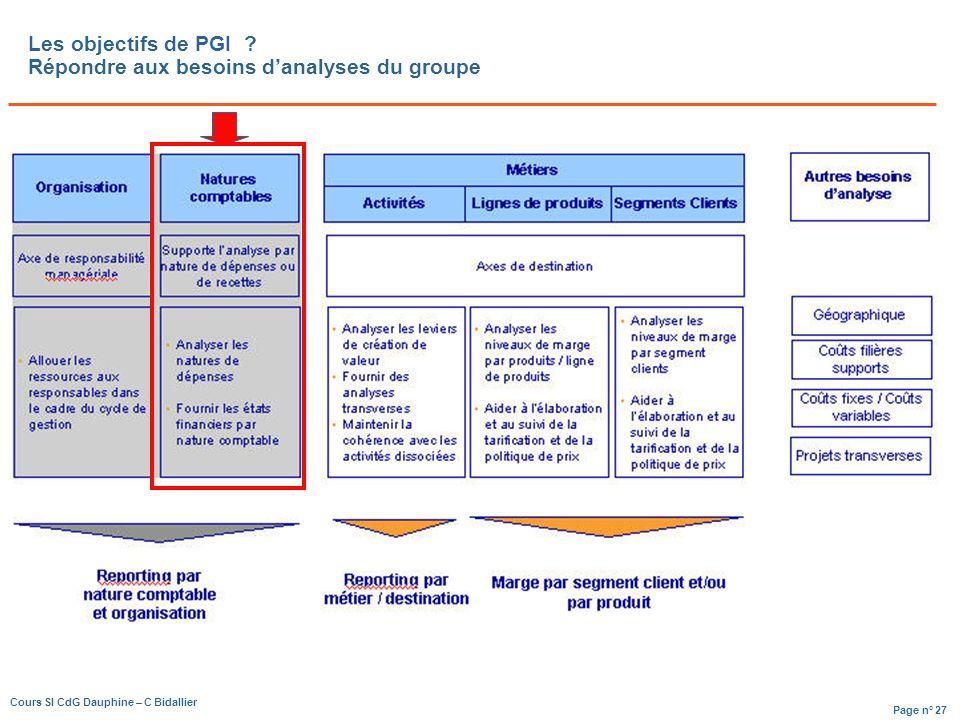 Page n° 27 Cours SI CdG Dauphine – C Bidallier Les objectifs de PGI .