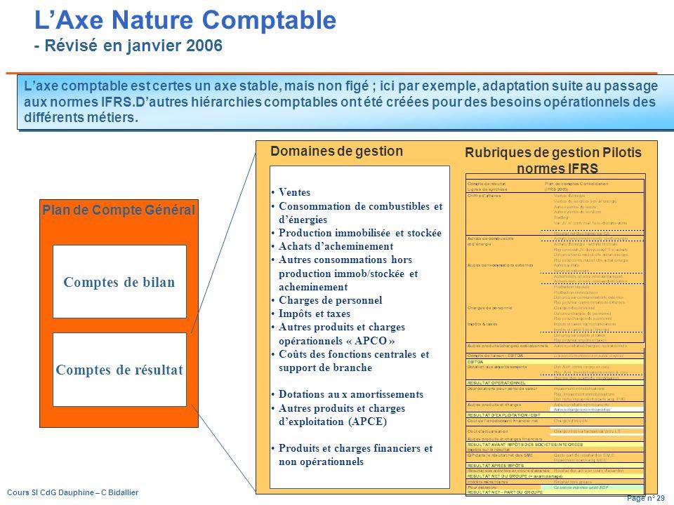 Page n° 29 Cours SI CdG Dauphine – C Bidallier Laxe comptable est certes un axe stable, mais non figé ; ici par exemple, adaptation suite au passage aux normes IFRS.Dautres hiérarchies comptables ont été créées pour des besoins opérationnels des différents métiers.