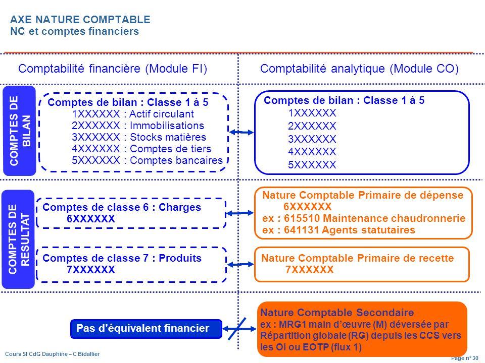Page n° 30 Cours SI CdG Dauphine – C Bidallier Comptes de classe 6 : Charges 6XXXXXX Comptes de classe 7 : Produits 7XXXXXX Comptes de bilan : Classe 1 à 5 1XXXXXX : Actif circulant 2XXXXXX : Immobilisations 3XXXXXX : Stocks matières 4XXXXXX : Comptes de tiers 5XXXXXX : Comptes bancaires Nature Comptable Primaire de dépense 6XXXXXX ex : 615510 Maintenance chaudronnerie ex : 641131 Agents statutaires Nature Comptable Primaire de recette 7XXXXXX Comptes de bilan : Classe 1 à 5 1XXXXXX 2XXXXXX 3XXXXXX 4XXXXXX 5XXXXXX Pas déquivalent financier Nature Comptable Secondaire ex : MRG1 main dœuvre (M) déversée par Répartition globale (RG) depuis les CCS vers les OI ou EOTP (flux 1) Comptabilité financière (Module FI)Comptabilité analytique (Module CO) COMPTES DE BILAN COMPTES DE RESULTAT AXE NATURE COMPTABLE NC et comptes financiers