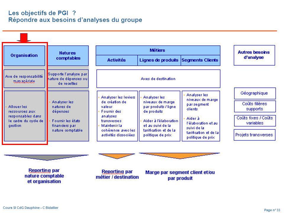 Page n° 33 Cours SI CdG Dauphine – C Bidallier Les objectifs de PGI .