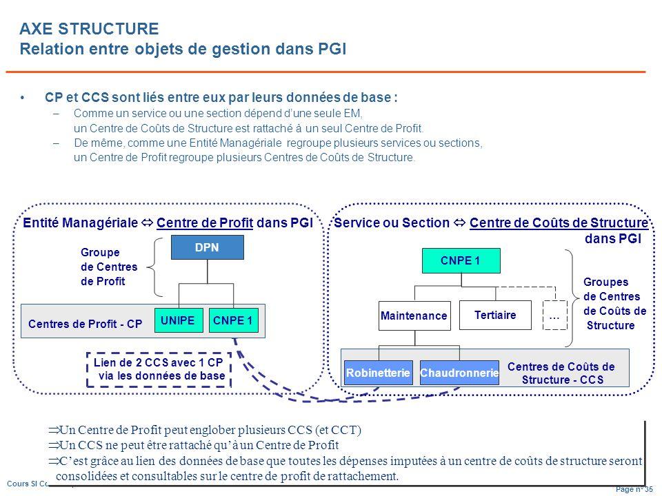 Page n° 35 Cours SI CdG Dauphine – C Bidallier CP et CCS sont liés entre eux par leurs données de base : –Comme un service ou une section dépend dune seule EM, un Centre de Coûts de Structure est rattaché à un seul Centre de Profit.