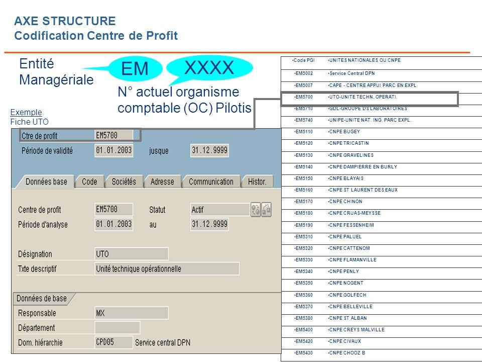 Page n° 36 Cours SI CdG Dauphine – C Bidallier AXE STRUCTURE Codification Centre de Profit EM Entité Managériale XXXX N° actuel organisme comptable (OC) Pilotis Service Central DPNEM5002 CAPE - CENTRE APPUI PARC EN EXPLEM5007 UTO-UNITE TECHN.