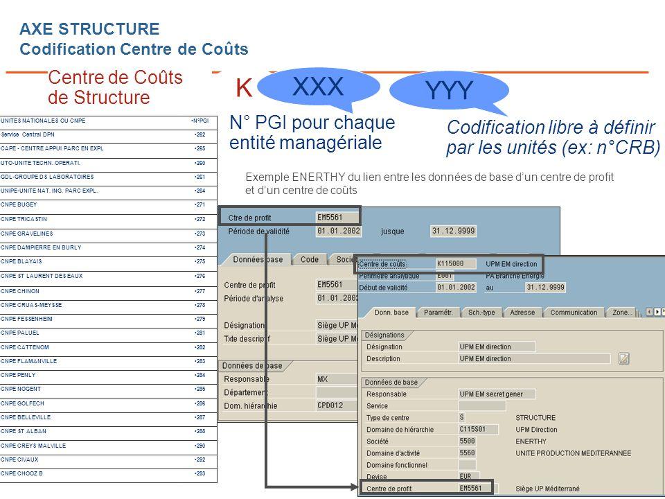 Page n° 37 Cours SI CdG Dauphine – C Bidallier AXE STRUCTURE Codification Centre de Coûts K Centre de Coûts de Structure Exemple ENERTHY du lien entre les données de base dun centre de profit et dun centre de coûts YYY Codification libre à définir par les unités (ex: n°CRB) XXX N° PGI pour chaque entité managériale 262Service Central DPN 265CAPE - CENTRE APPUI PARC EN EXPL 260UTO-UNITE TECHN.