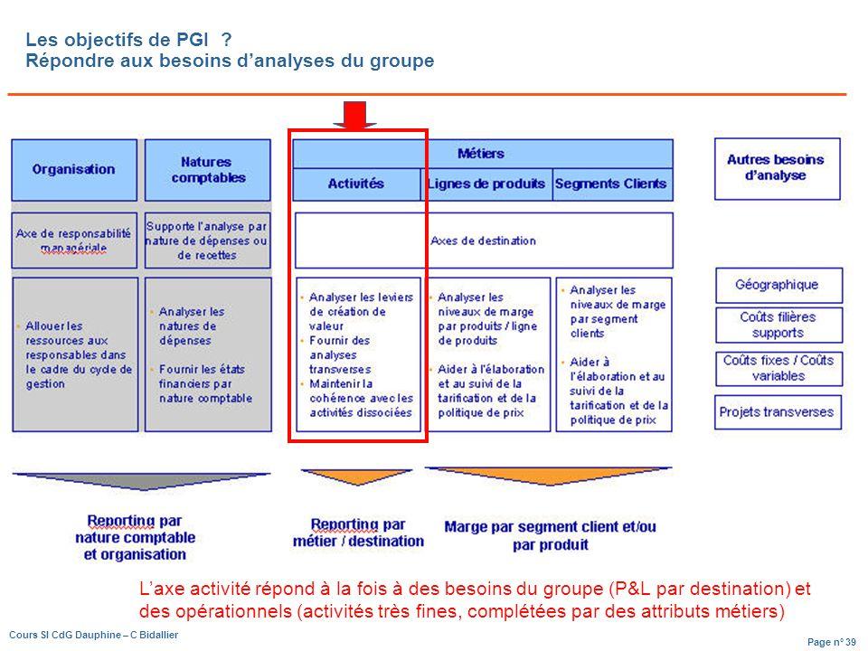 Page n° 39 Cours SI CdG Dauphine – C Bidallier Les objectifs de PGI .