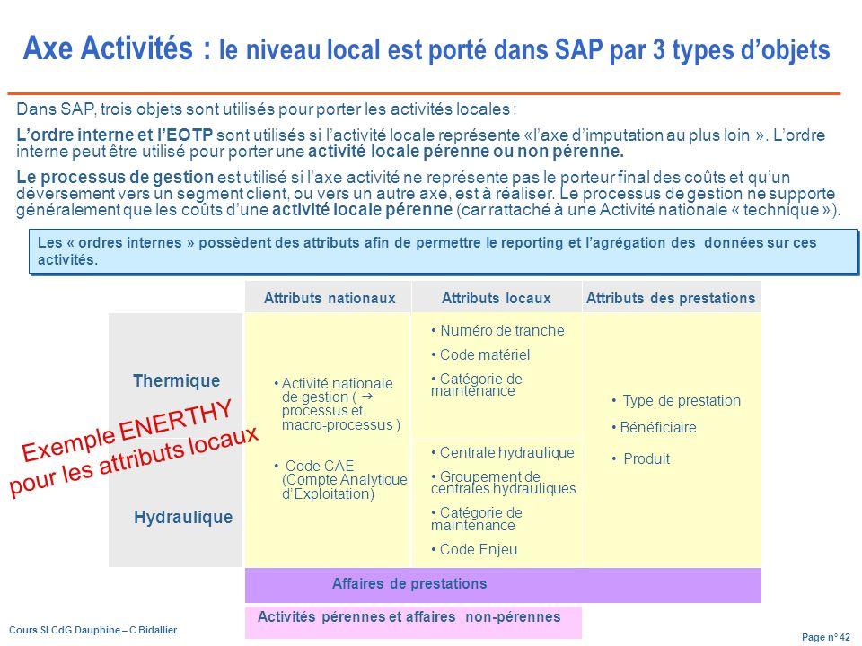 Page n° 42 Cours SI CdG Dauphine – C Bidallier Les « ordres internes » possèdent des attributs afin de permettre le reporting et lagrégation des données sur ces activités.