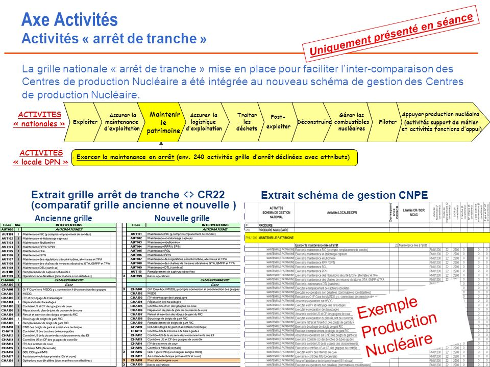 Page n° 43 Cours SI CdG Dauphine – C Bidallier ACTIVITES « nationales » ACTIVITES « locale DPN » n Exercer la maintenance en arrêt (env.