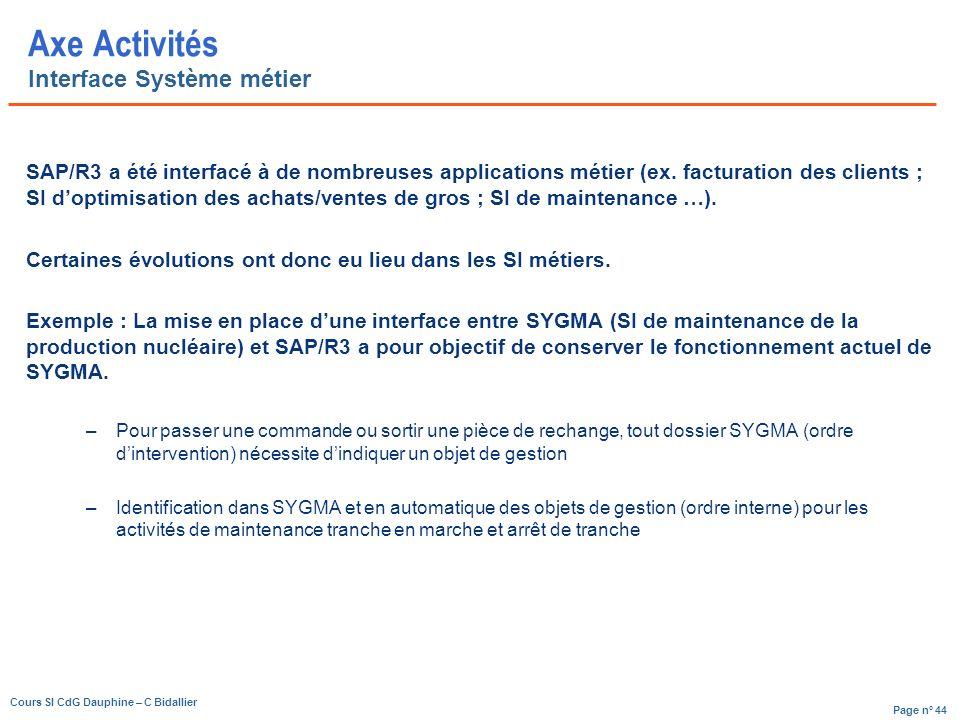 Page n° 44 Cours SI CdG Dauphine – C Bidallier Axe Activités Interface Système métier SAP/R3 a été interfacé à de nombreuses applications métier (ex.