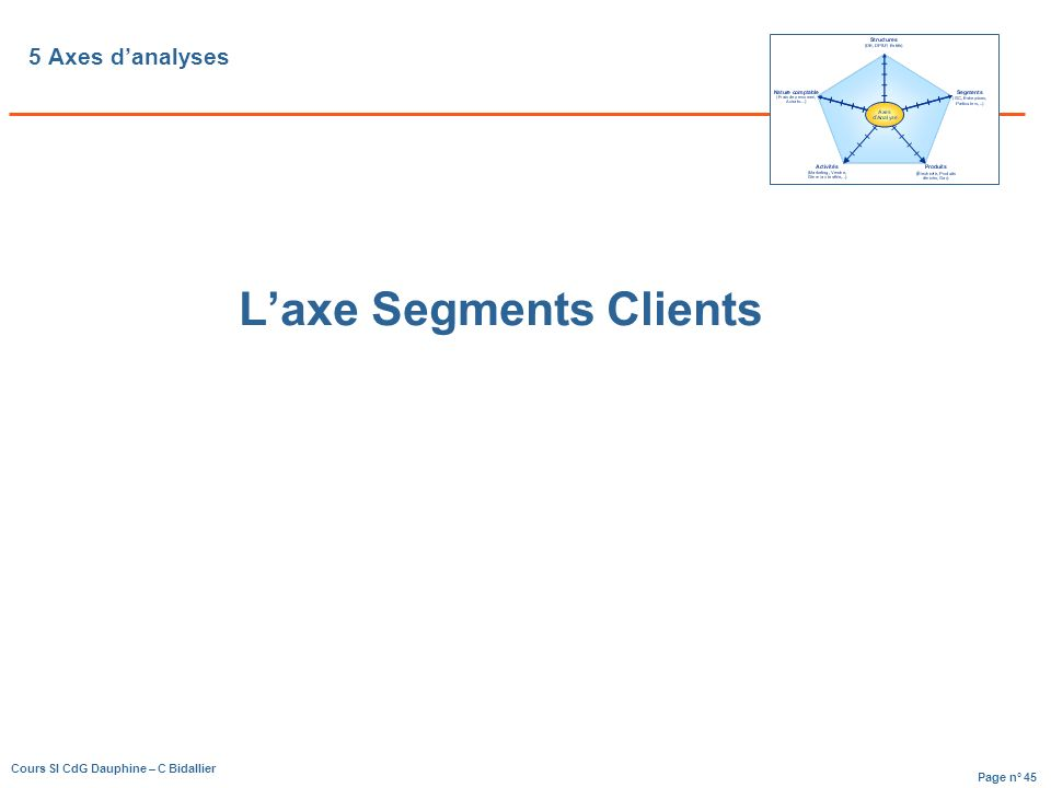 Page n° 45 Cours SI CdG Dauphine – C Bidallier 5 Axes danalyses Laxe Segments Clients