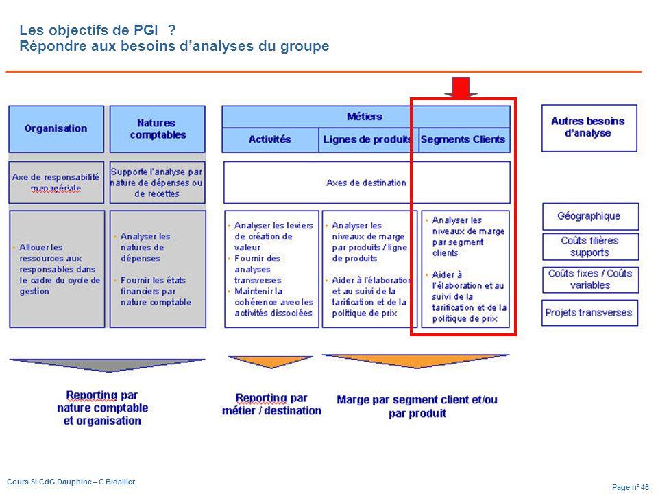 Page n° 46 Cours SI CdG Dauphine – C Bidallier Les objectifs de PGI .