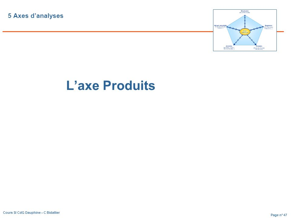 Page n° 47 Cours SI CdG Dauphine – C Bidallier 5 Axes danalyses Laxe Produits
