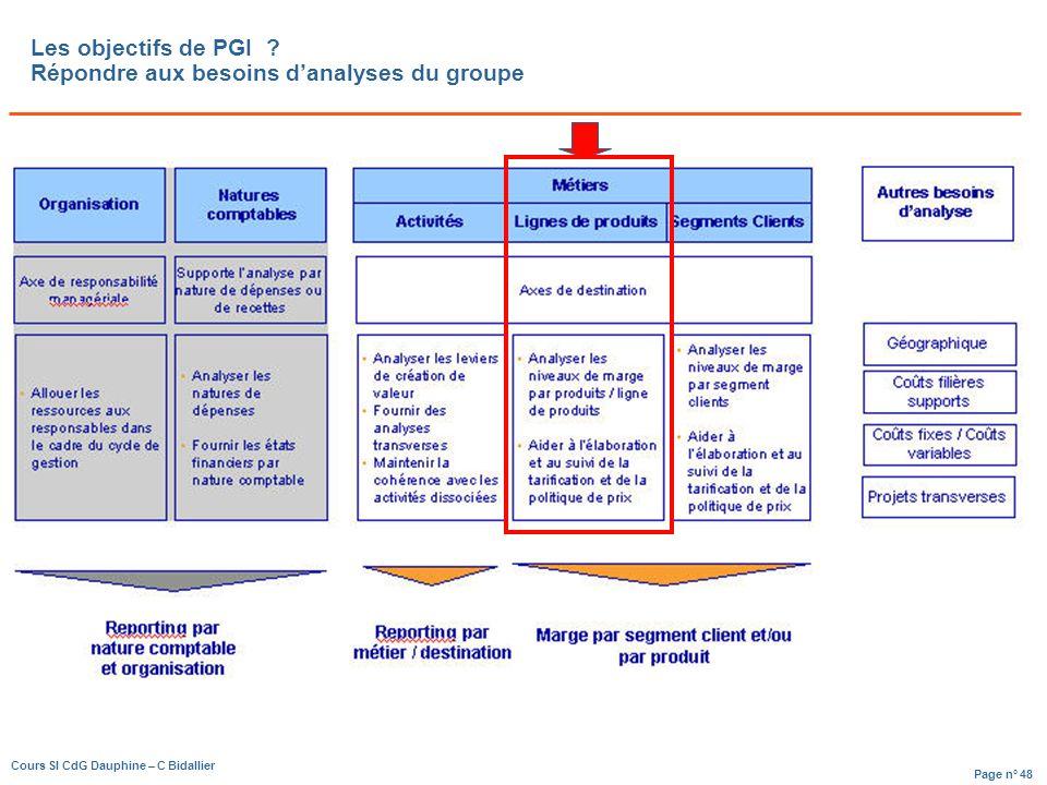 Page n° 48 Cours SI CdG Dauphine – C Bidallier Les objectifs de PGI .